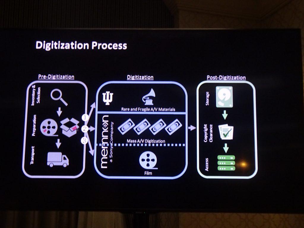 Digitization process