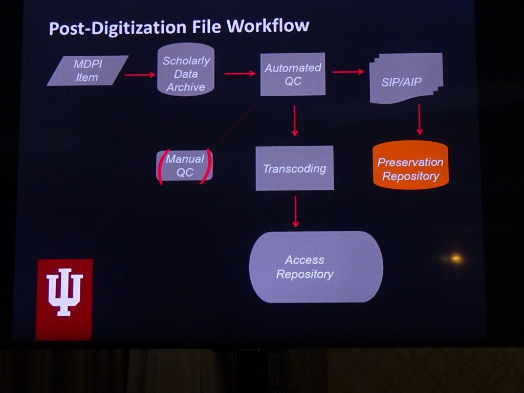 Post digitization workflow